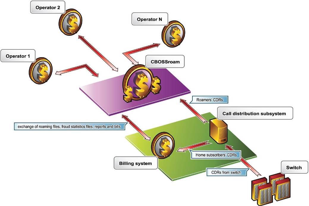 Cbossroam Roaming Management System Cboss